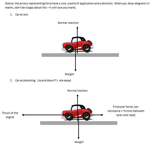 Free Body Diagram Physics Examples Car Tuning Wire Data Schema