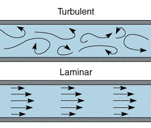 Magnificent Turbulent Flow And Viscosity Physics And Chemistry For Ig And A Level Wiring Cloud Planhouseofspiritnl